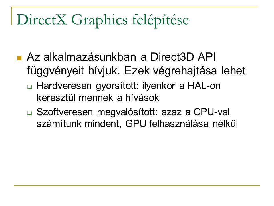 DirectX Graphics felépítése Az alkalmazásunkban a Direct3D API függvényeit hívjuk.