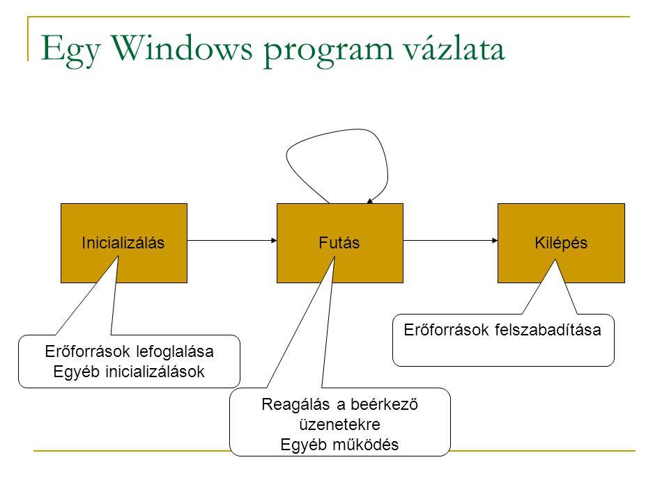 Egy Windows program vázlata InicializálásFutásKilépés Erőforrások lefoglalása Egyéb inicializálások Reagálás a beérkező üzenetekre Egyéb működés Erőforrások felszabadítása