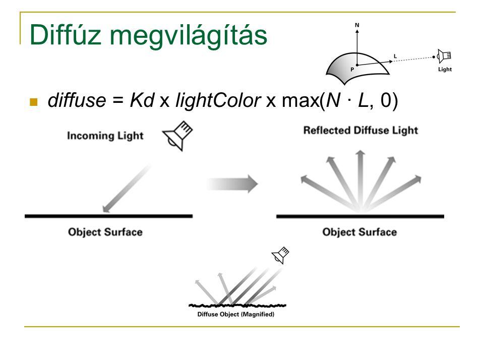 Diffúz megvilágítás diffuse = Kd x lightColor x max(N · L, 0)
