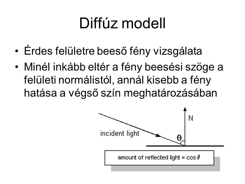Diffúz modell Érdes felületre beeső fény vizsgálata Minél inkább eltér a fény beesési szöge a felületi normálistól, annál kisebb a fény hatása a végső szín meghatározásában