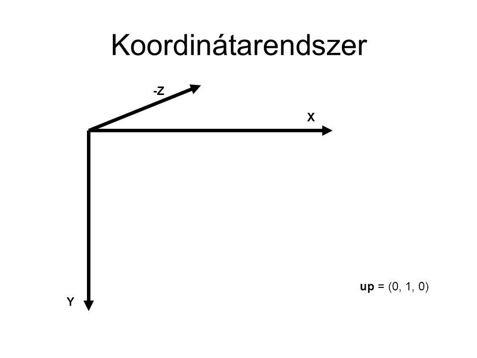 Koordinátarendszer X Y -Z up = (0, 1, 0)
