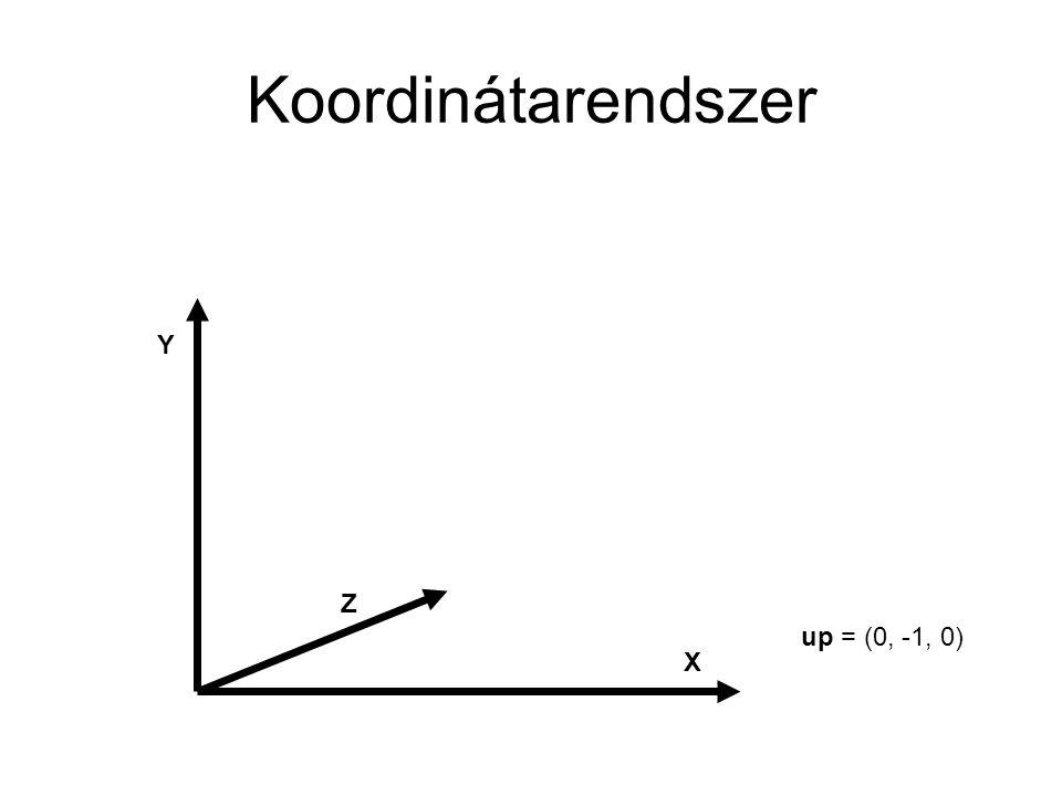 Koordinátarendszer X Y Z up = (0, -1, 0)