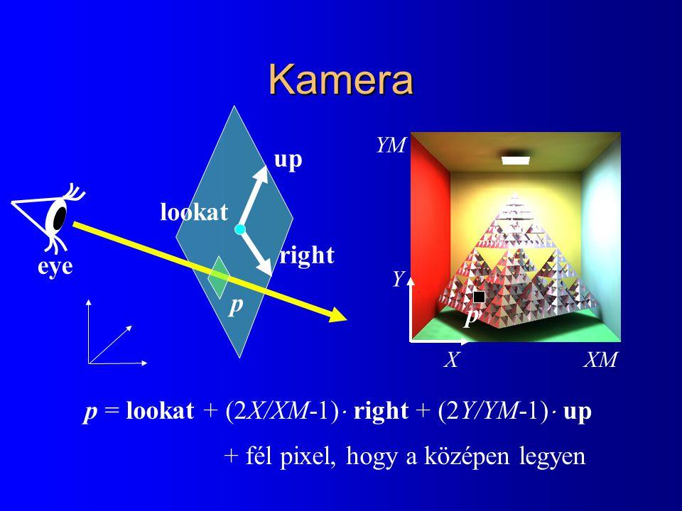 Kamera lookat right up p = lookat + (2X/XM-1)  right + (2Y/YM-1)  up + fél pixel, hogy a középen legyen p X Y XM YM p