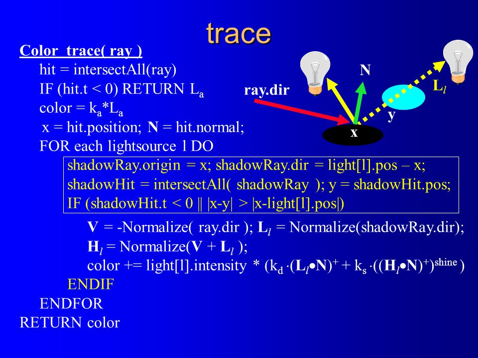 trace Color trace( ray ) hit = intersectAll(ray) IF (hit.t < 0) RETURN L a color = k a *L a x = hit.position; N = hit.normal; FOR each lightsource l DO shadowRay.origin = x; shadowRay.dir = light[l].pos – x; shadowHit = intersectAll( shadowRay ); y = shadowHit.pos; IF (shadowHit.t |x-light[l].pos|) V = -Normalize( ray.dir ); L l = Normalize(shadowRay.dir); H l = Normalize(V + L l ); color += light[l].intensity * (k d  (L l  N) + + k s  ((H l  N) + ) shine ) ENDIF ENDFOR RETURN color x y ray.dir N LlLl