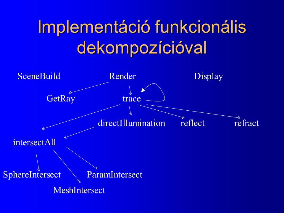 Implementáció funkcionális dekompozícióval RenderDisplay intersectAll GetRaytrace SceneBuild directIlluminationreflectrefract SphereIntersect MeshIntersect ParamIntersect