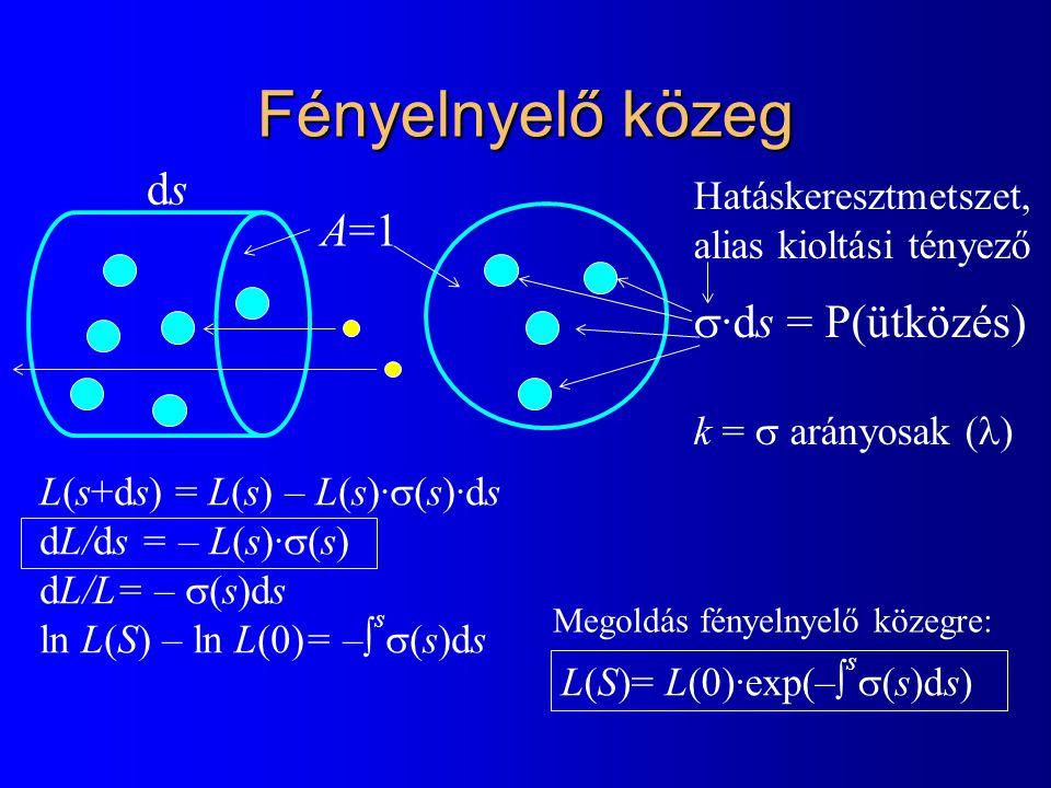 Fényelnyelő közeg dsds A=1 Hatáskeresztmetszet, alias kioltási tényező  ·ds = P(ütközés) k =  arányosak ( ) L(s+ds) = L(s) – L(s)·  (s)·ds dL/ds = – L(s)·  (s) dL/L= –  (s)ds ln L(S) – ln L(0)= –  s  (s)ds L(S)= L(0)·exp(–  s  (s)ds) Megoldás fényelnyelő közegre: