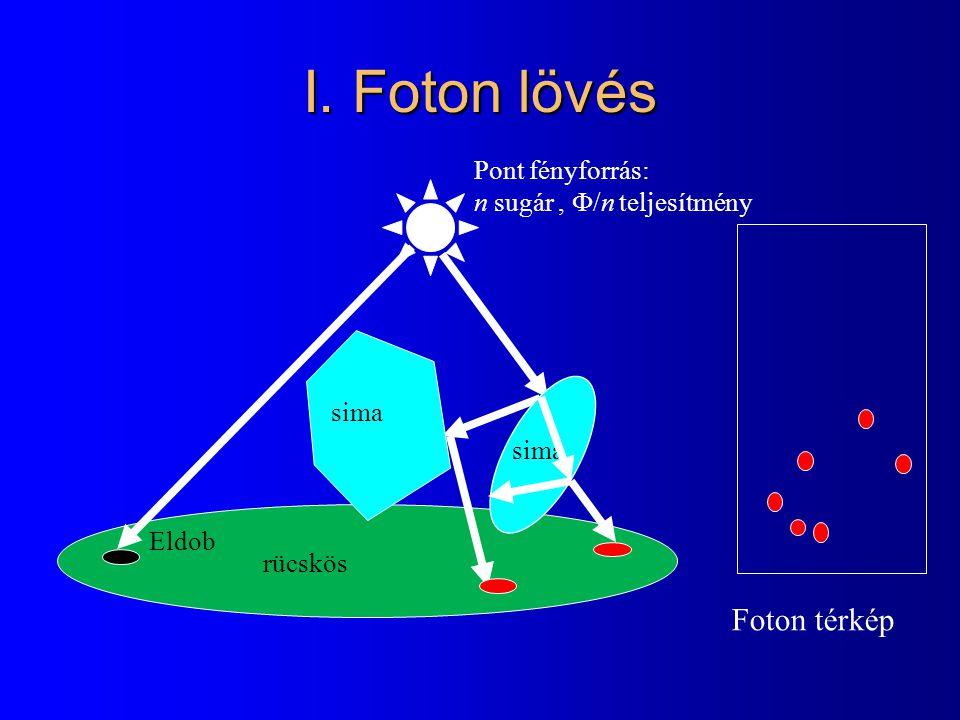 rücskös Pont fényforrás: n sugár,  /n teljesítmény Eldob sima I. Foton lövés Foton térkép