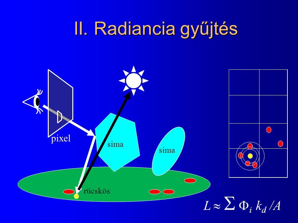 II. Radiancia gyűjtés rücskös sima pixel L    i k d /A