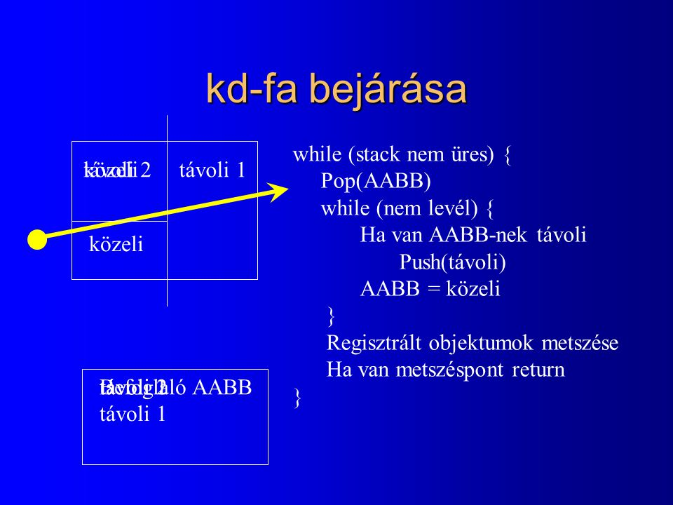 kd-fa bejárása közelitávoli 1 while (stack nem üres) { Pop(AABB) while (nem levél) { Ha van AABB-nek távoli Push(távoli) AABB = közeli } Regisztrált objektumok metszése Ha van metszéspont return } közeli távoli 2 Befoglaló AABBtávoli 1 távoli 2