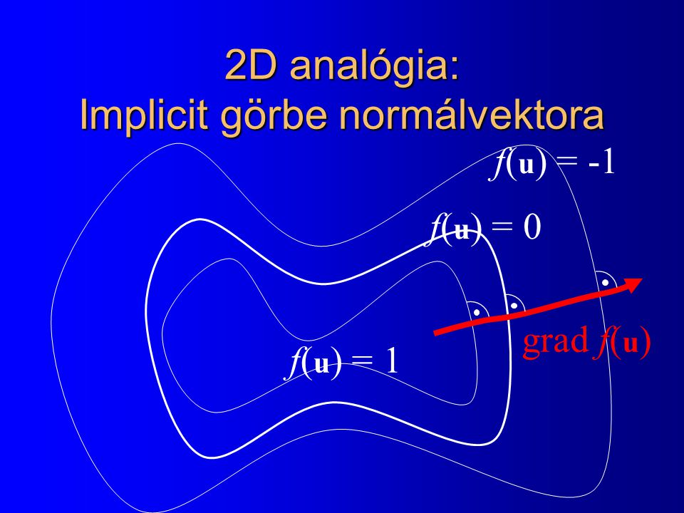 Konkrét példa: gömb normálvektora  r - c  2 = R 2 f(x,y,z) = (x-c x ) 2 + (y-c y ) 2 + (z-c z ) 2 - R 2 = 0  r - c  2 - R 2 = 0 f(r) = 0 fxfx = 2(x - c x ) + 0 + 0 - 0 fxfx = 2(x - c x ) fyfy = 2(y - c y ) fzfz = 2(z - c z ) grad f(x,y,z) = 2 (x-c x, y-c y, z-c z ) c r