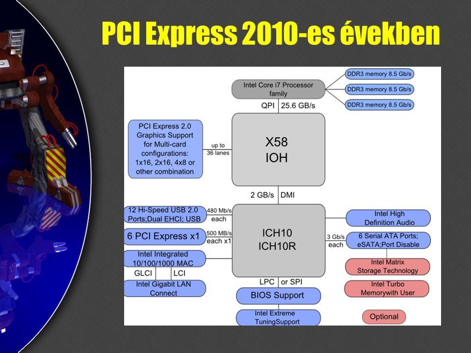 PCI Express 2010-es években