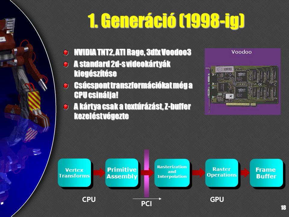 18 1. Generáció (1998-ig) NVIDIA TNT2, ATI Rage, 3dfx Voodoo3 A standard 2d-s videokártyák kiegészítése Csúcspont transzformációkat még a CPU csinálja