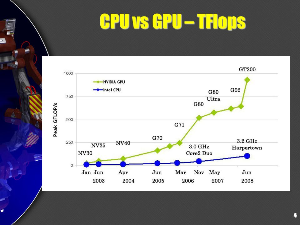 4 CPU vs GPU – TFlops