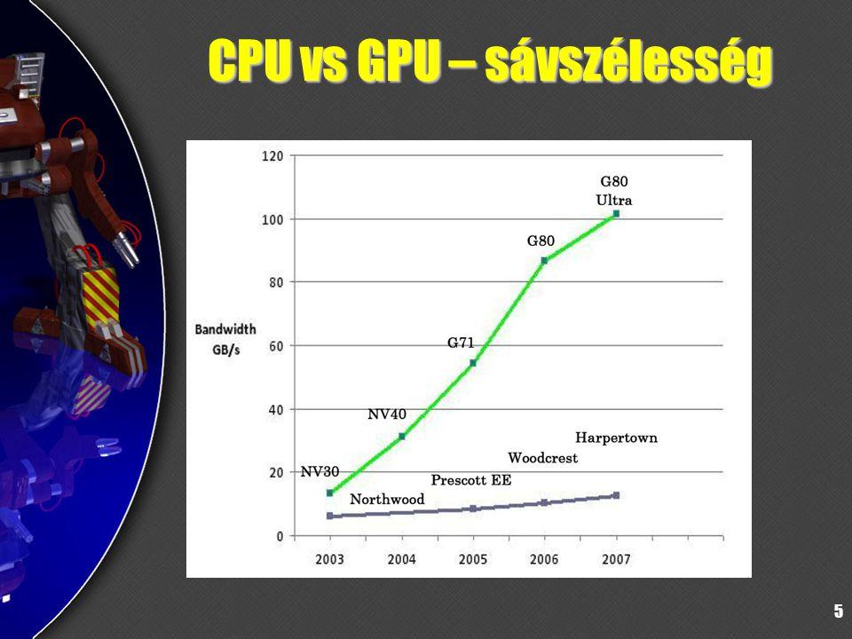 5 CPU vs GPU – sávszélesség