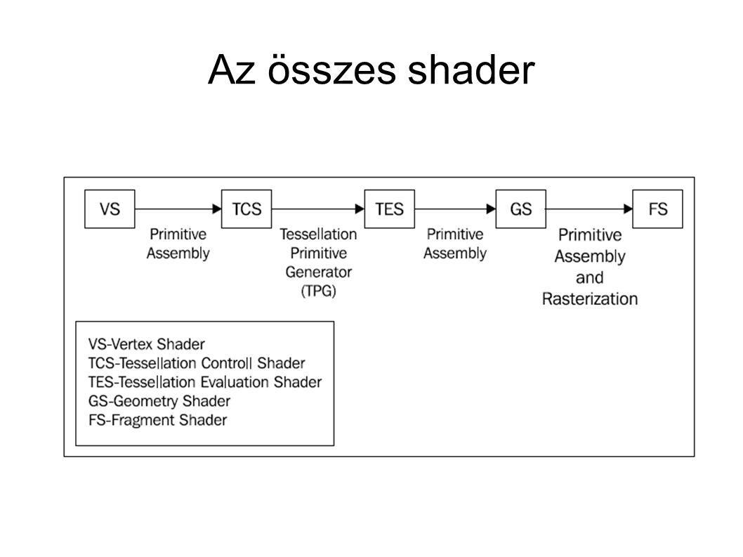 Az összes shader