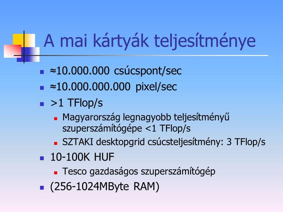 A mai kártyák teljesítménye ≈ 10.000.000 csúcspont/sec ≈ 10.000.000.000 pixel/sec >1 TFlop/s Magyarország legnagyobb teljesítményű szuperszámítógépe <