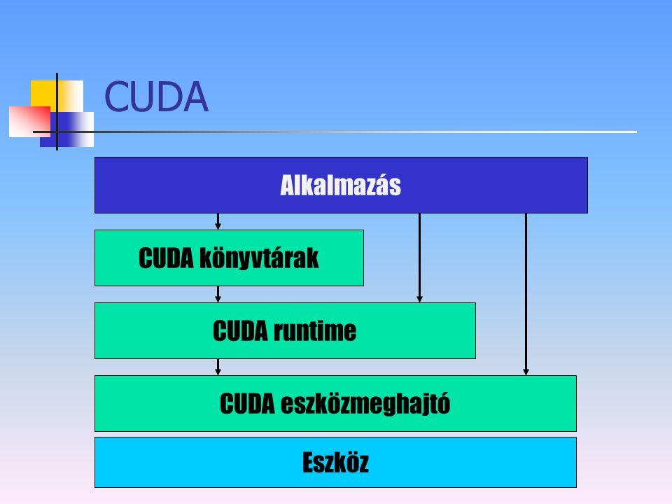 CUDA Eszköz CUDA eszközmeghajtó CUDA runtime CUDA könyvtárak Alkalmazás