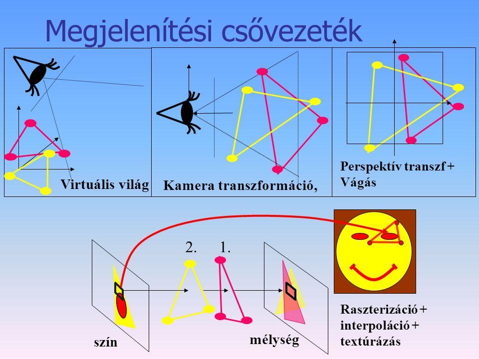 Megjelenítési csővezeték Virtuális világ Kamera transzformáció, Perspektív transzf + Vágás 1.2. Raszterizáció + interpoláció + textúrázás szín mélység