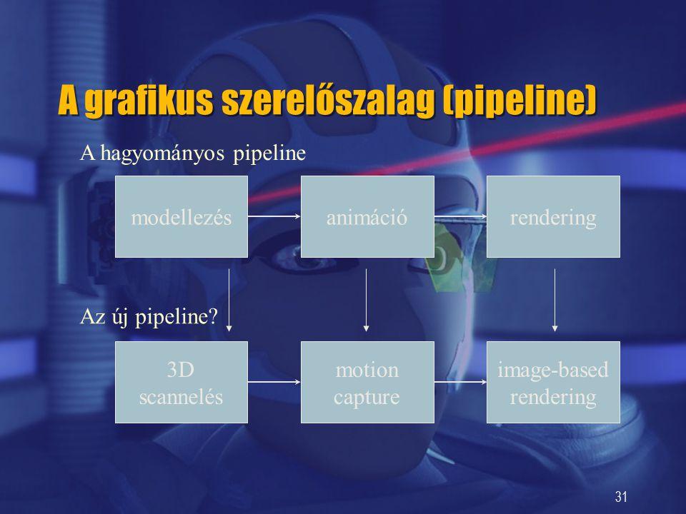 31 modellezésanimációrendering 3D scannelés motion capture image-based rendering A grafikus szerelőszalag (pipeline) A hagyományos pipeline Az új pipe