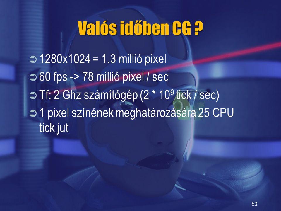 53 Valós időben CG ?  1280x1024 = 1.3 millió pixel  60 fps -> 78 millió pixel / sec  Tf: 2 Ghz számítógép (2 * 10 9 tick / sec)  1 pixel színének