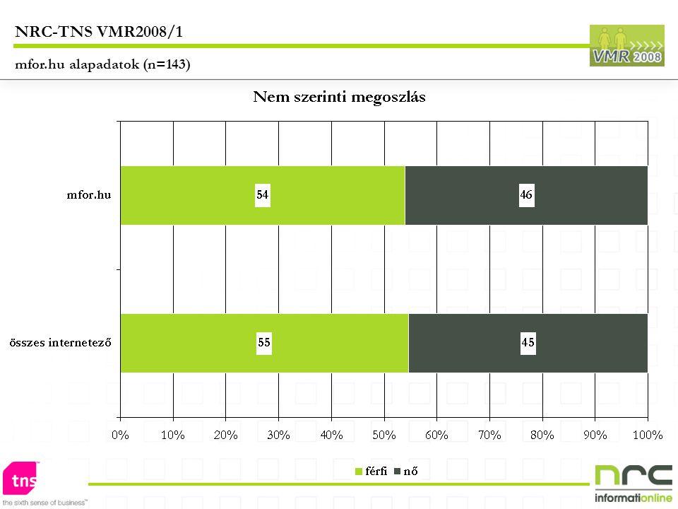 mfor.hu alapadatok (n=143) NRC-TNS VMR2008/1