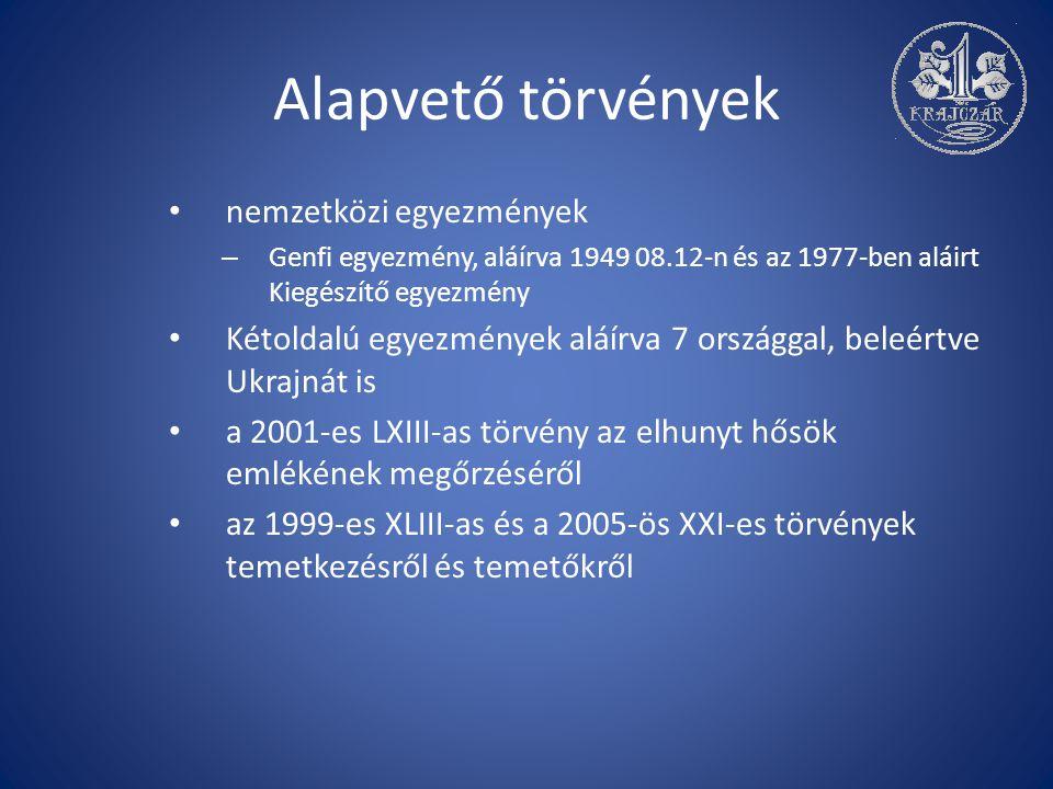 Alapvető törvények nemzetközi egyezmények – Genfi egyezmény, aláírva 1949 08.12-n és az 1977-ben aláirt Kiegészítő egyezmény Kétoldalú egyezmények aláírva 7 országgal, beleértve Ukrajnát is a 2001-es LXIII-as törvény az elhunyt hősök emlékének megőrzéséről az 1999-es XLIII-as és a 2005-ös XXI-es törvények temetkezésről és temetőkről