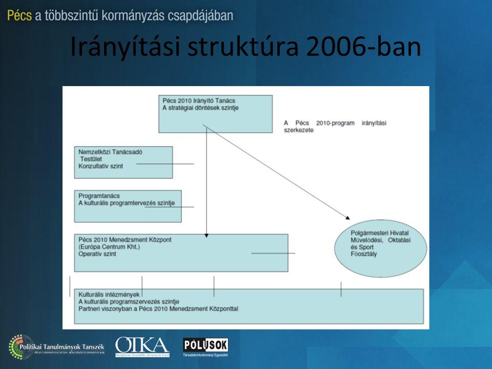 Irányítási struktúra 2006-ban