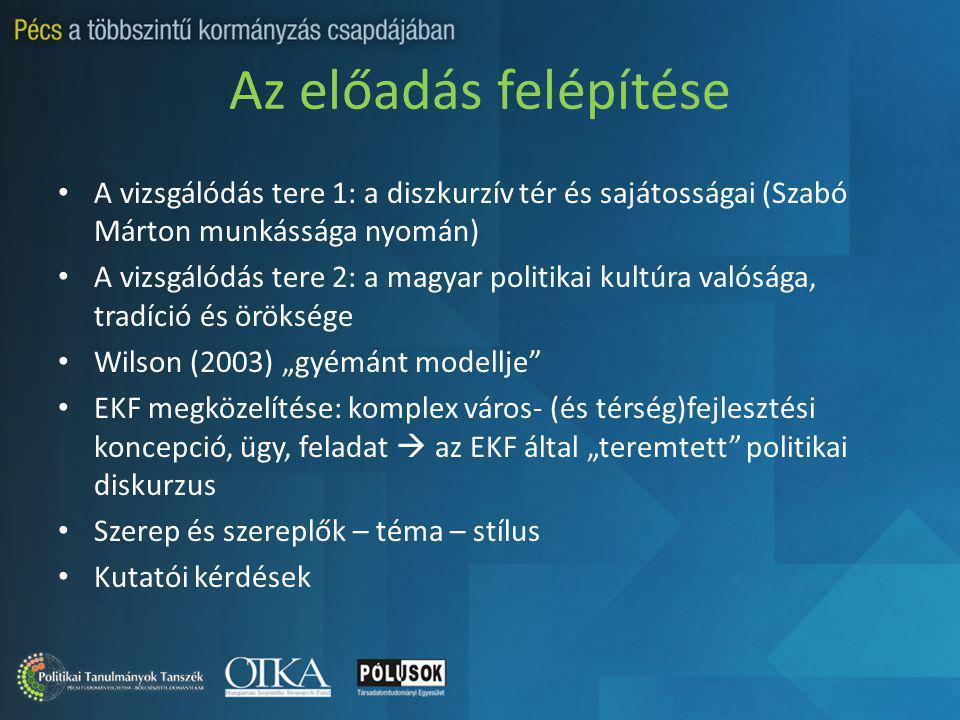 """Az előadás felépítése A vizsgálódás tere 1: a diszkurzív tér és sajátosságai (Szabó Márton munkássága nyomán) A vizsgálódás tere 2: a magyar politikai kultúra valósága, tradíció és öröksége Wilson (2003) """"gyémánt modellje EKF megközelítése: komplex város- (és térség)fejlesztési koncepció, ügy, feladat  az EKF által """"teremtett politikai diskurzus Szerep és szereplők – téma – stílus Kutatói kérdések"""