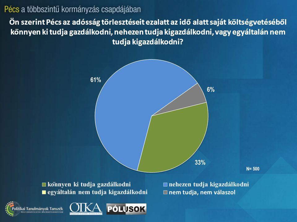 Ön szerint Pécs az adósság törlesztéseit ezalatt az idő alatt saját költségvetéséből könnyen ki tudja gazdálkodni, nehezen tudja kigazdálkodni, vagy egyáltalán nem tudja kigazdálkodni?