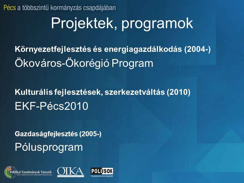 Projektek, programok Környezetfejlesztés és energiagazdálkodás (2004-) Ökováros-Ökorégió Program Kulturális fejlesztések, szerkezetváltás (2010) EKF-Pécs2010 Gazdaságfejlesztés (2005-) Pólusprogram