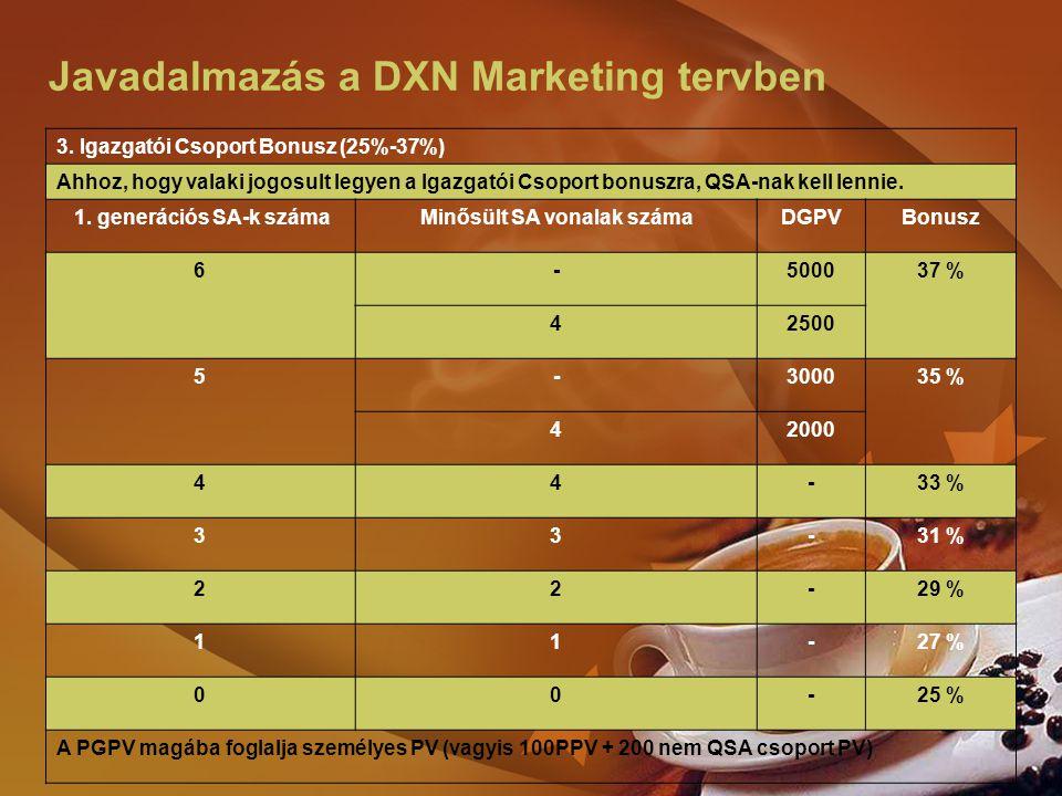 Javadalmazás a DXN Marketing tervben 3. Igazgatói Csoport Bonusz (25%-37%) Ahhoz, hogy valaki jogosult legyen a Igazgatói Csoport bonuszra, QSA-nak ke
