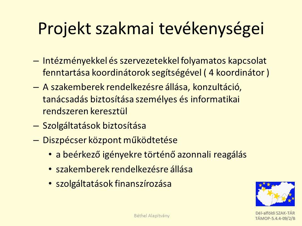 Dél-alföldi SZAK-TÁR Dél-alföldi SZAK-TÁR TÁMOP-5.4.4-09/2/B TÁMOP-5.4.4-09/2/B Projekt szakmai tevékenységei – Intézményekkel és szervezetekkel folyamatos kapcsolat fenntartása koordinátorok segítségével ( 4 koordinátor ) – A szakemberek rendelkezésre állása, konzultáció, tanácsadás biztosítása személyes és informatikai rendszeren keresztül – Szolgáltatások biztosítása – Diszpécser központ működtetése a beérkező igényekre történő azonnali reagálás szakemberek rendelkezésre állása szolgáltatások finanszírozása Béthel Alapítvány