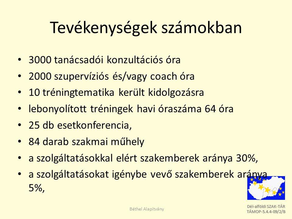 Dél-alföldi SZAK-TÁR Dél-alföldi SZAK-TÁR TÁMOP-5.4.4-09/2/B TÁMOP-5.4.4-09/2/B Tevékenységek számokban 3000 tanácsadói konzultációs óra 2000 szupervíziós és/vagy coach óra 10 tréningtematika került kidolgozásra lebonyolított tréningek havi óraszáma 64 óra 25 db esetkonferencia, 84 darab szakmai műhely a szolgáltatásokkal elért szakemberek aránya 30%, a szolgáltatásokat igénybe vevő szakemberek aránya 5%, Béthel Alapítvány