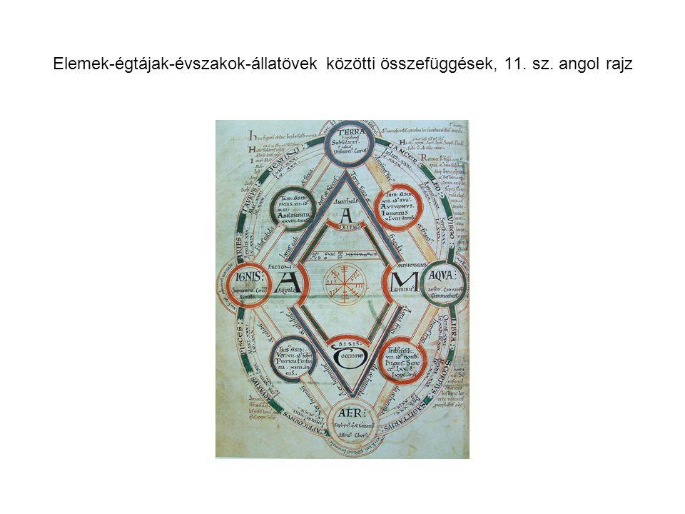Elemek-égtájak-évszakok-állatövek közötti összefüggések, 11. sz. angol rajz