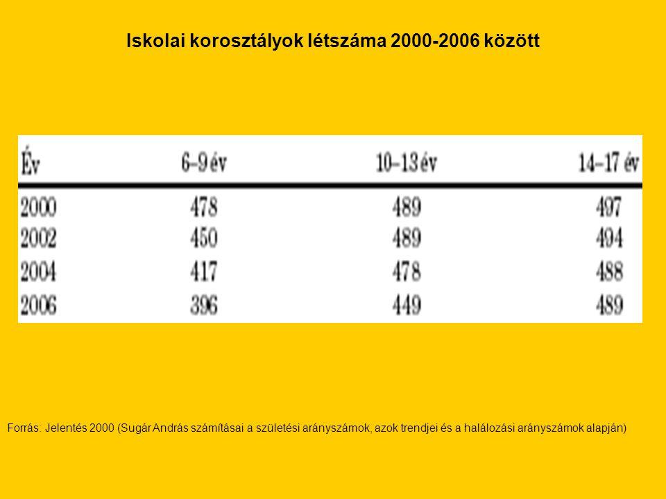 Iskolai korosztályok létszáma 2000-2006 között Forrás: Jelentés 2000 (Sugár András számításai a születési arányszámok, azok trendjei és a halálozási a