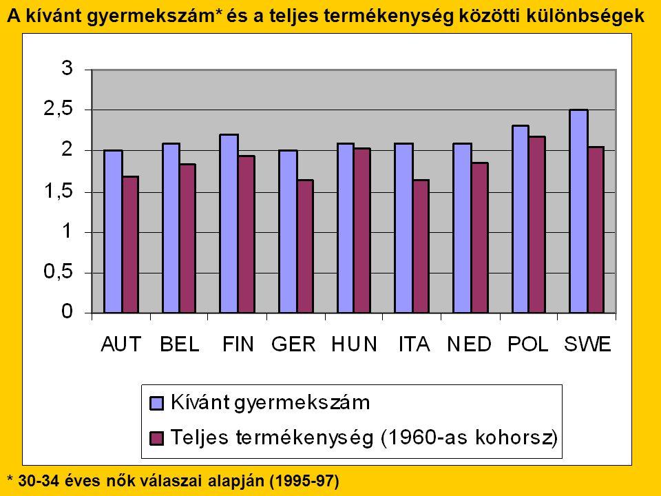 A kívánt gyermekszám* és a teljes termékenység közötti különbségek * 30-34 éves nők válaszai alapján (1995-97)