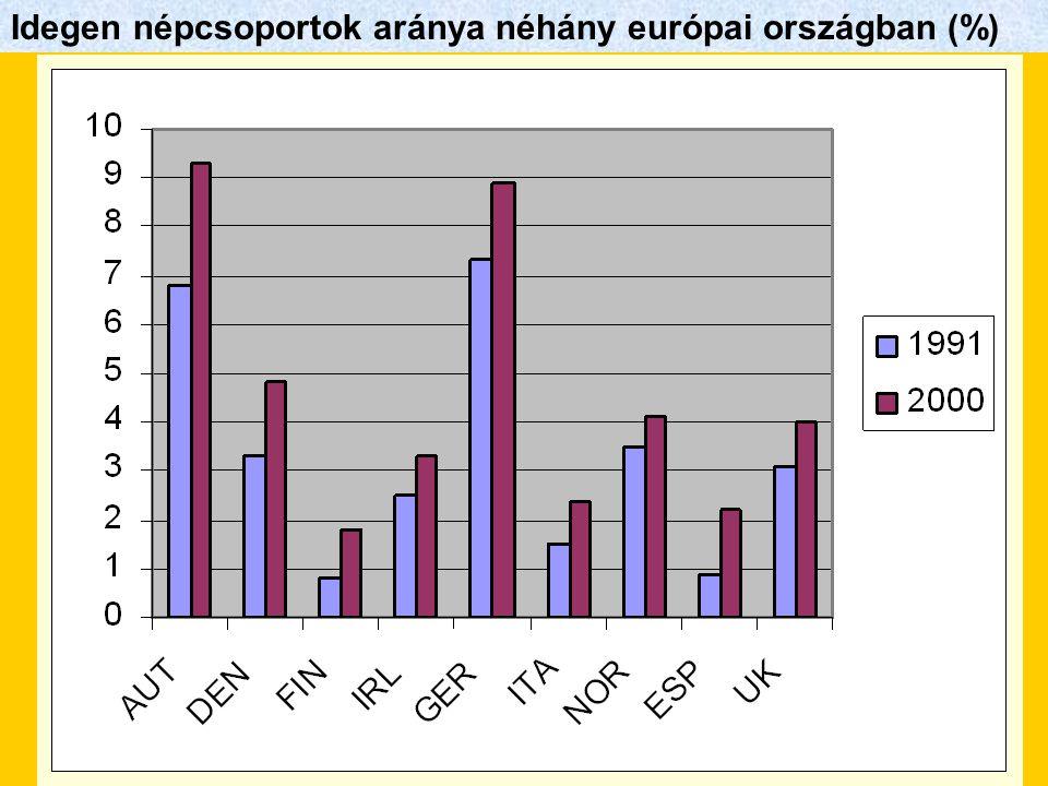 Idegen népcsoportok aránya néhány európai országban (%)