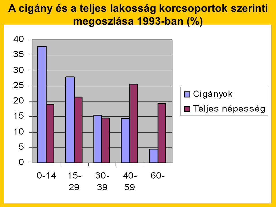 A cigány és a teljes lakosság korcsoportok szerinti megoszlása 1993-ban (%)