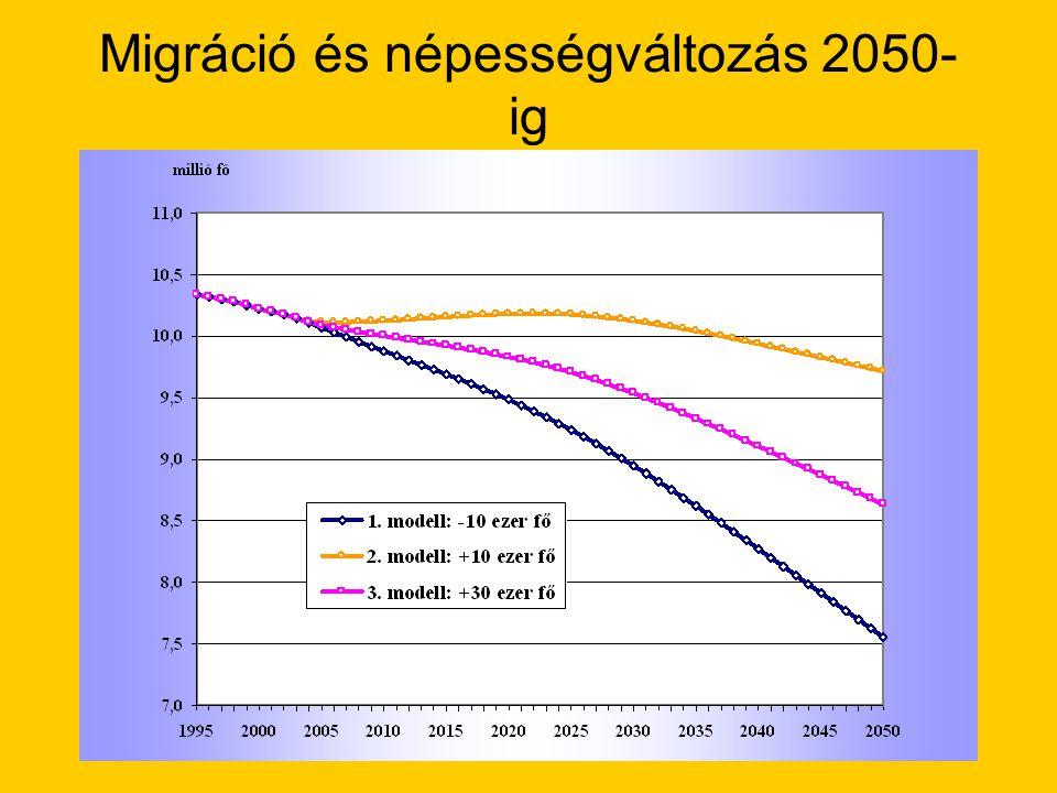 Migráció és népességváltozás 2050- ig