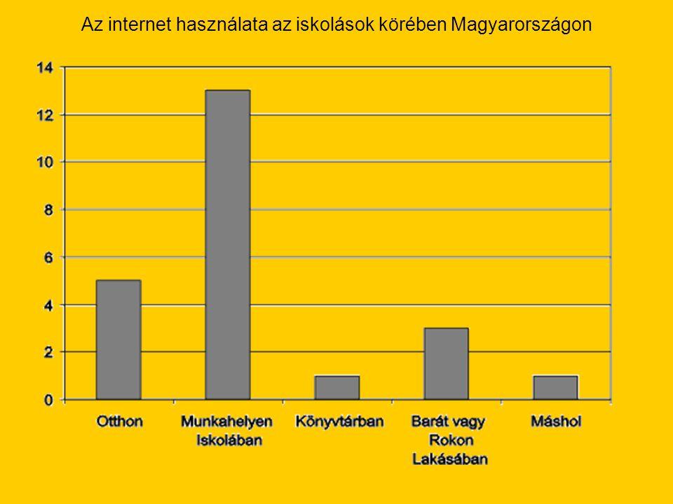 Az internet használata az iskolások körében Magyarországon