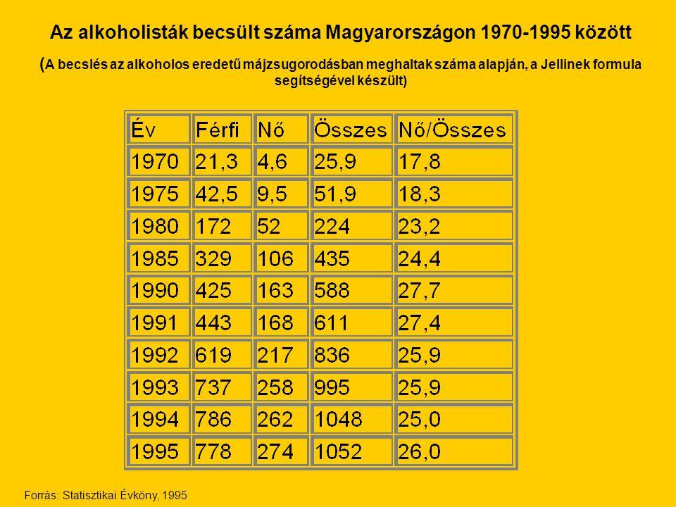 Az alkoholisták becsült száma Magyarországon 1970-1995 között ( A becslés az alkoholos eredetű májzsugorodásban meghaltak száma alapján, a Jellinek fo