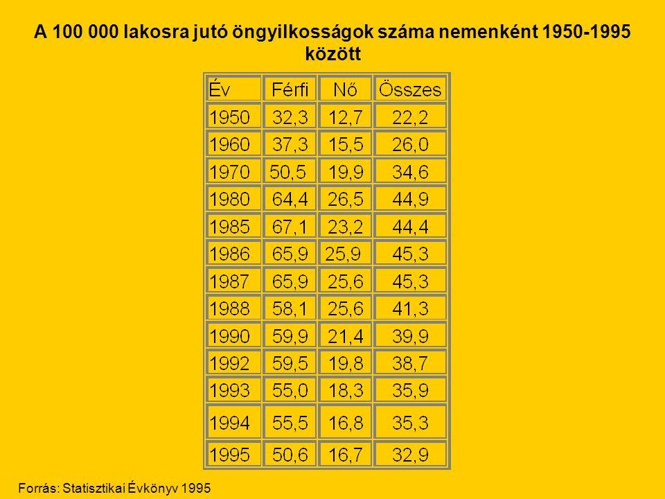 A 100 000 lakosra jutó öngyilkosságok száma nemenként 1950-1995 között Forrás: Statisztikai Évkönyv 1995