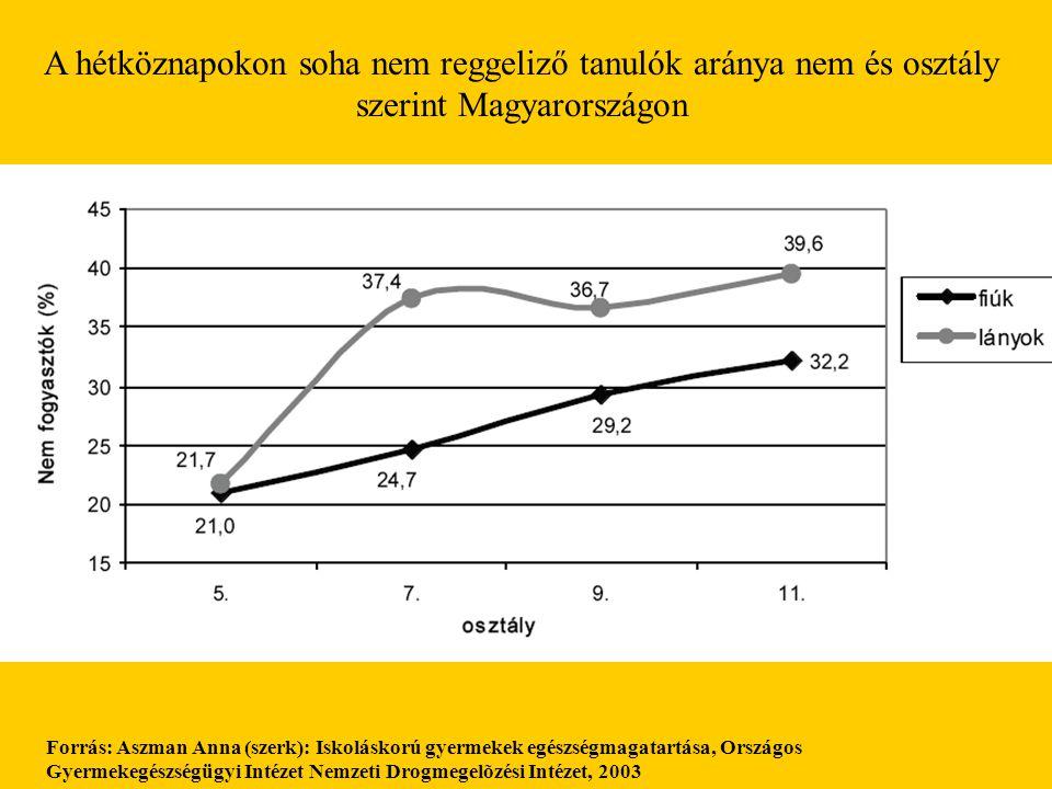 A hétköznapokon soha nem reggeliző tanulók aránya nem és osztály szerint Magyarországon