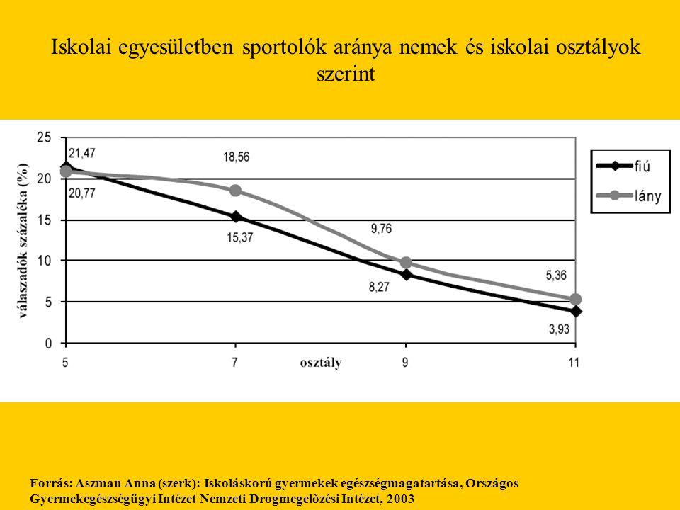 Forrás: Aszman Anna (szerk): Iskoláskorú gyermekek egészségmagatartása, Országos Gyermekegészségügyi Intézet Nemzeti Drogmegelõzési Intézet, 2003 Isko