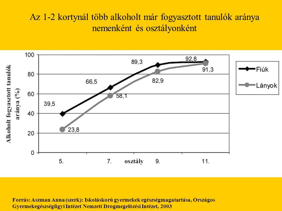 Az 1-2 kortynál több alkoholt már fogyasztott tanulók aránya nemenként és osztályonként Forrás: Aszman Anna (szerk): Iskoláskorú gyermekek egészségmag