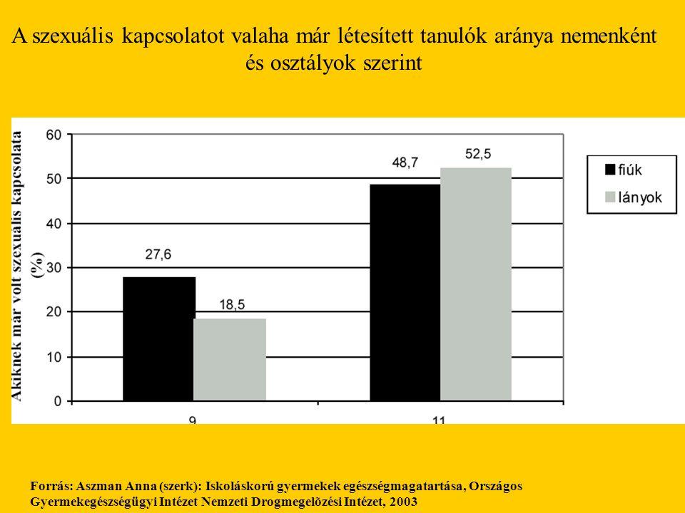 A szexuális kapcsolatot valaha már létesített tanulók aránya nemenként és osztályok szerint Forrás: Aszman Anna (szerk): Iskoláskorú gyermekek egészsé