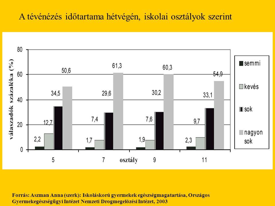 A tévénézés időtartama hétvégén, iskolai osztályok szerint Forrás: Aszman Anna (szerk): Iskoláskorú gyermekek egészségmagatartása, Országos Gyermekegé