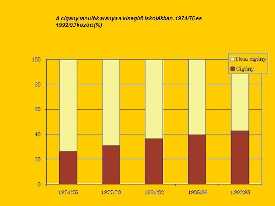 A cigány tanulók aránya a kisegítő iskolákban, 1974/75 és 1992/93 között (%)