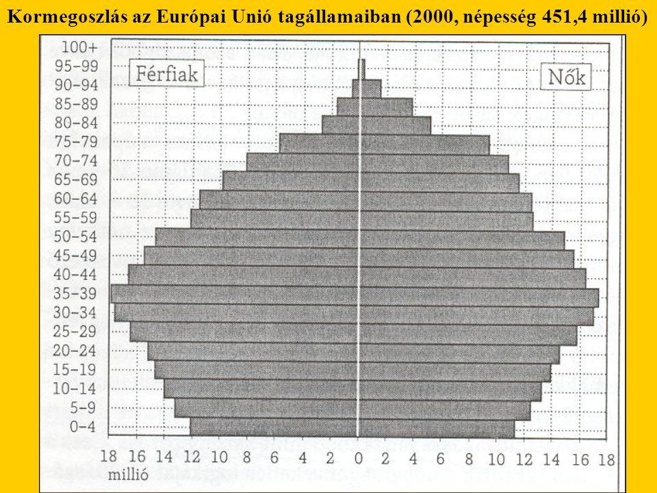 Kormegoszlás az Európai Unió tagállamaiban (2000, népesség 451,4 millió)