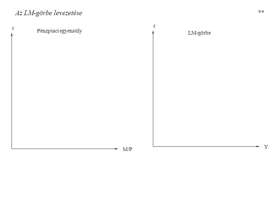 Az LM-görbe levezetése r M/P r Y Pénzpiaci egyensúly LM-görbe **